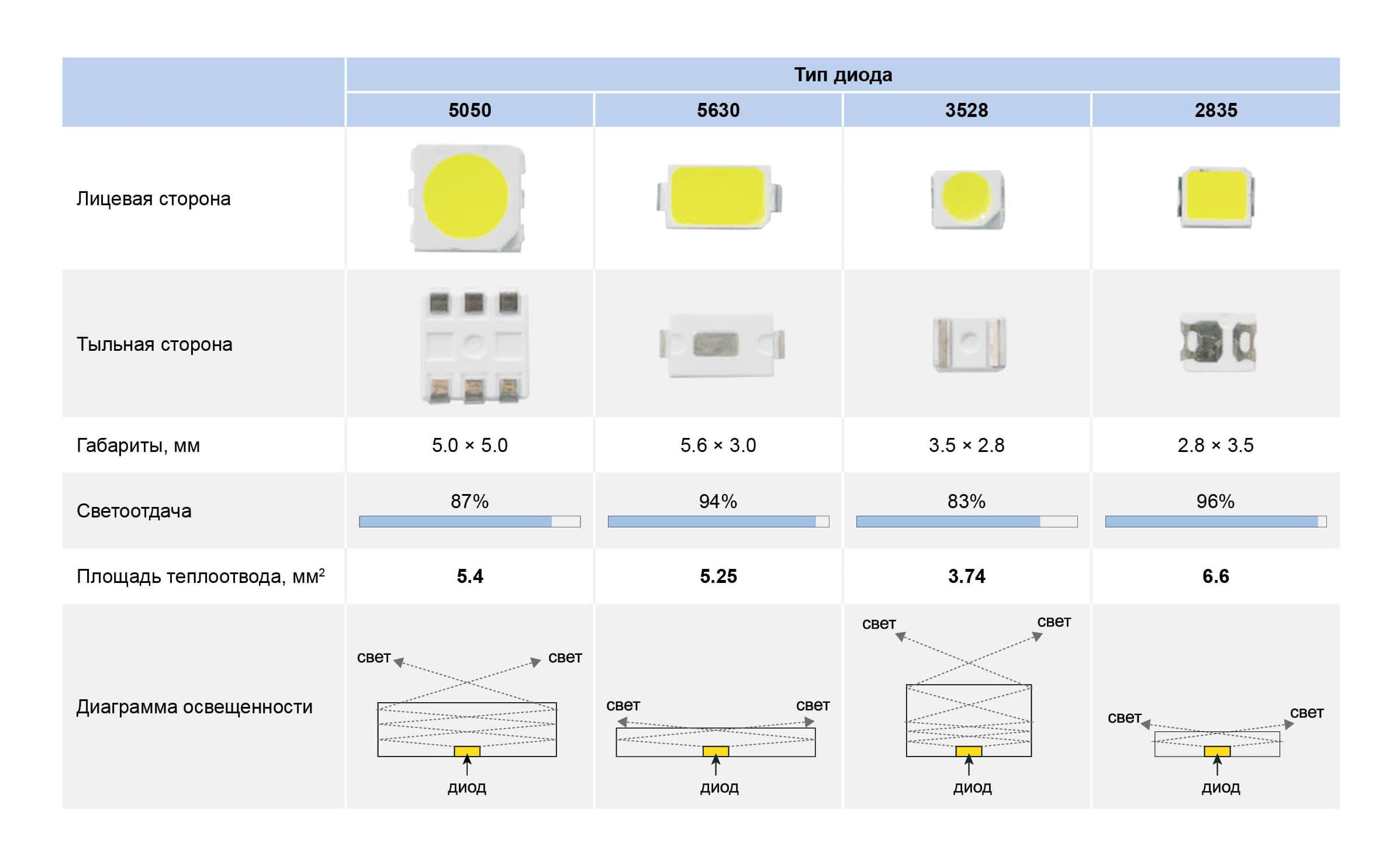 Сравнительная таблица наиболее распространённые диодов, которые используются как источник света в светодиодных лампах