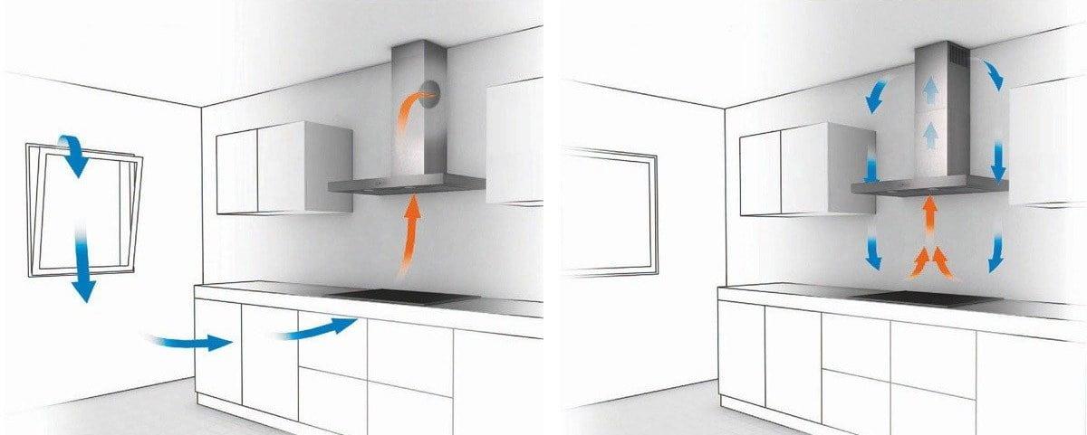 Принцип работы вытяжки соединенной с вентиляцией